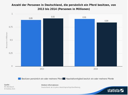 Pferdebesitzer Deutschland Statista