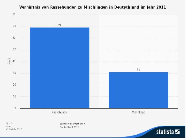 Hunderassen deutschland statista