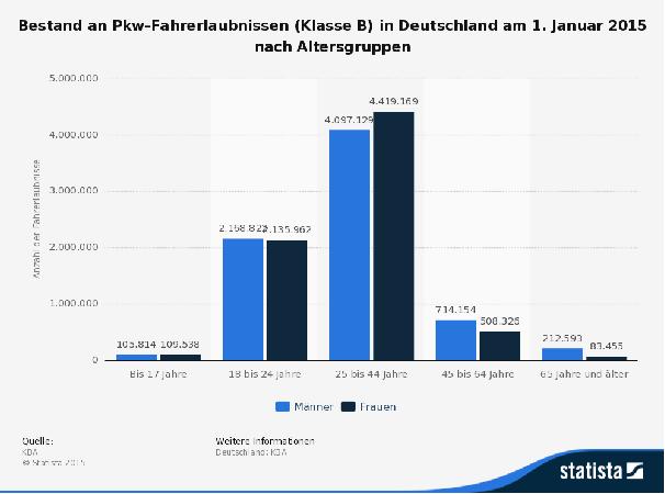 Bestand pkw Fahrerlaubnisse Statista