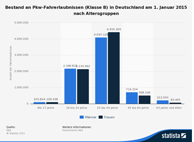 pkw Fahrerlaubniss 2015 Statista