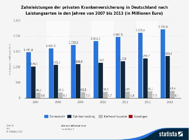 Zahnleistungen pkv deutschland