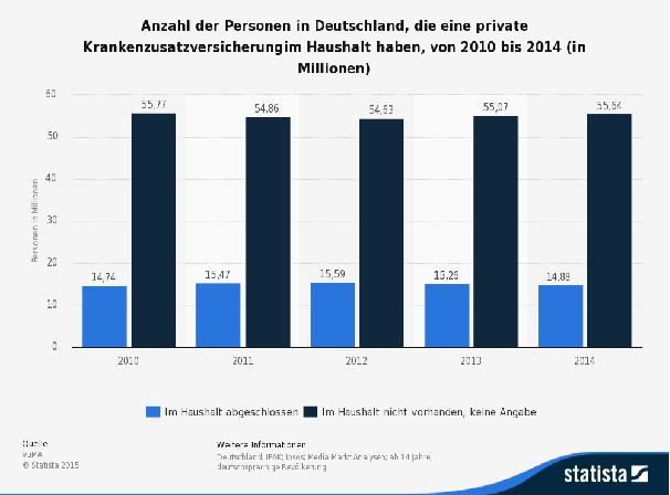 PKV Inhaber Deutschland Statista