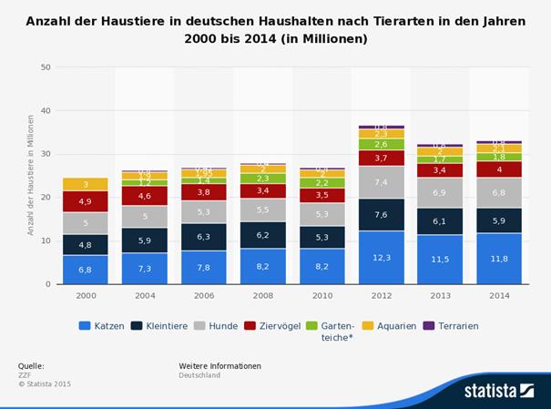Haustiere Haushalte Deutschland